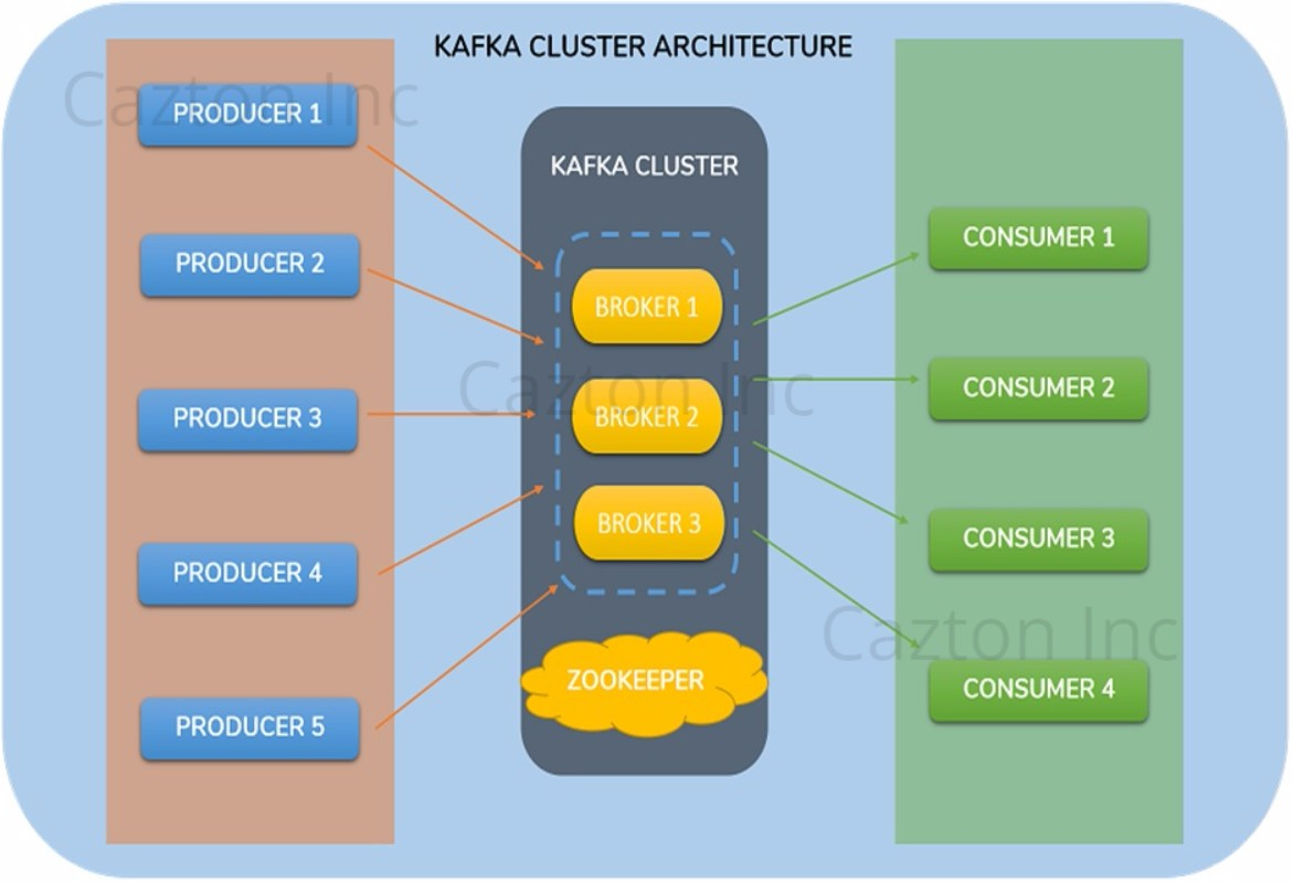 Apache Kafka Consulting